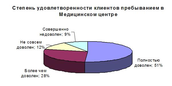grafikmed ЛЮБИТ – НЕ ЛЮБИТ: Как провести оценку удовлетворенности клиентов (часть 2)